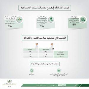 كيفية حساب التامينات الاجتماعية السعودية