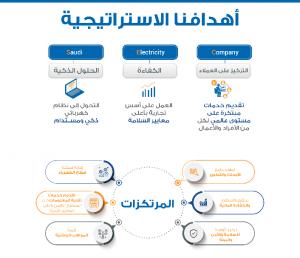 الأهداف الاستراتيجية للشركة السعودية للكهرباء