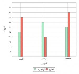 التمثيل بالأعمدة المزدوجة يبين النادي المفضل لدى طلاب الصف الخامس والسادس استناداً إلى التمثيل أدناهبن عبد العزيز آل سعود