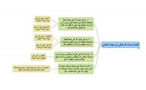 خريطة مفاهيم عن اسماء الله الحسنى1