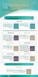 الخطة الزمنية لتسجيل طلاب الأول الابتدائي 1443