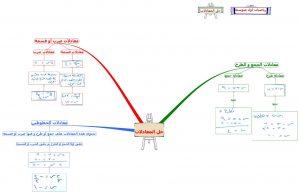خريطة مفاهيم رياضيات اول متوسط