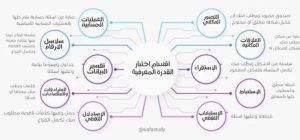مكونات اختبار القدرة المعرفية