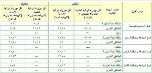 النسبة الموزونة جامعة الملك عبد العزيز