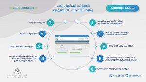كيفية الدخول إلى بوابة الخدمات الإلكترونية