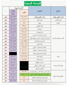 نسب التخصصات في جامعة طيبة 1443