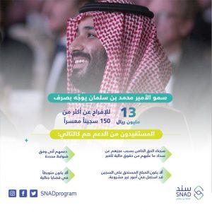 كم مبلغ سند محمد بن سلمان وشروطه وخطوات التقديم