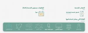 كيفية التحقق من الرقم الضريبي في السعودية